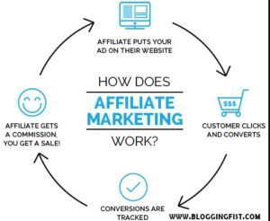 Earn with Affiliate Marketing easy way to make money online