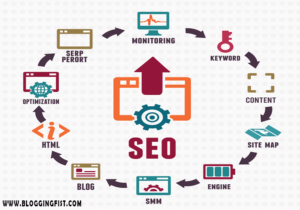 SEO Complete Guide Step By Step for Beginner