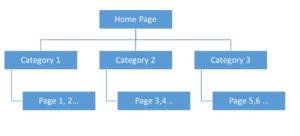 User and SEO Friendly Site Structure