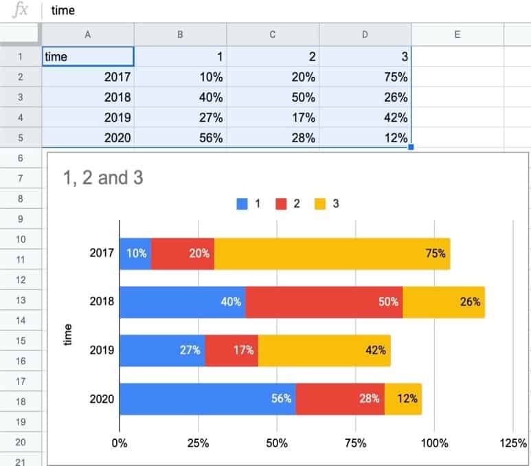 How To Make A Stacked Bar Graph in Google Sheets